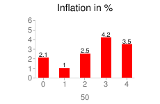 Inflation in years 2005-2009 in %
